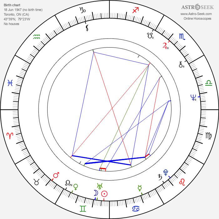 Linda Thorson - Astrology Natal Birth Chart