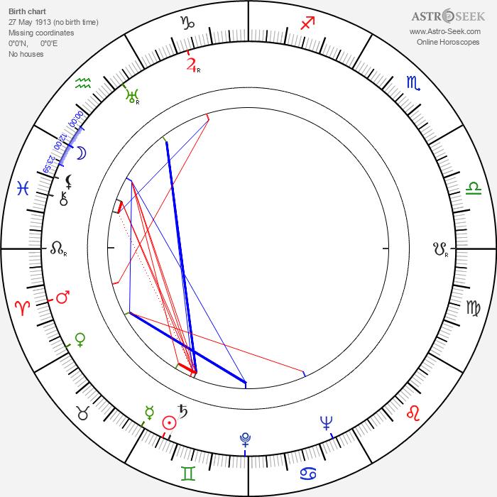 Linden Travers - Astrology Natal Birth Chart