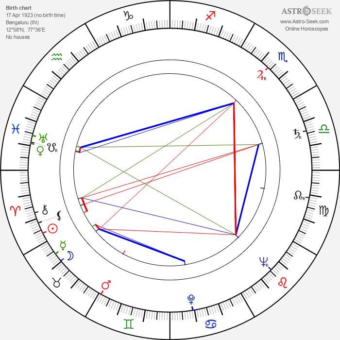 Lindsay Anderson - Astrology Natal Birth Chart