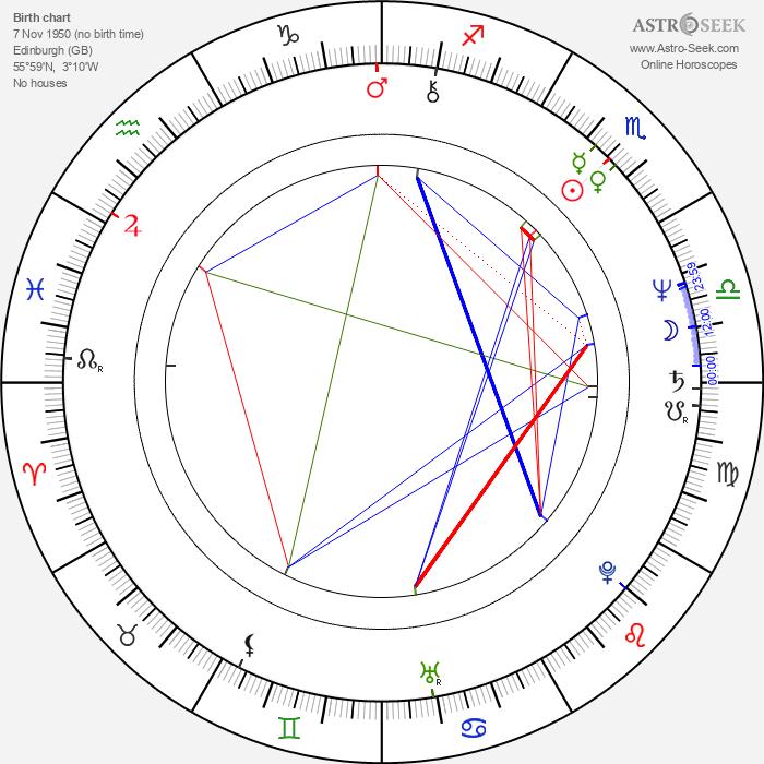 Lindsay Duncan - Astrology Natal Birth Chart