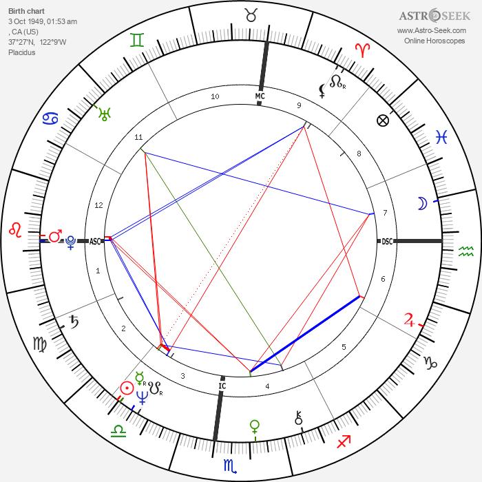 Lindsey Buckingham - Astrology Natal Birth Chart
