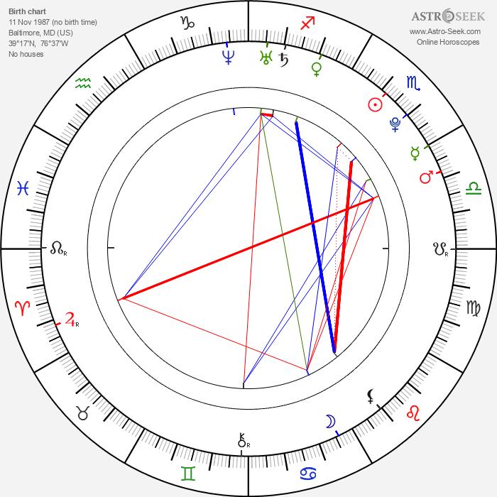 Lindsey Grubbs - Astrology Natal Birth Chart