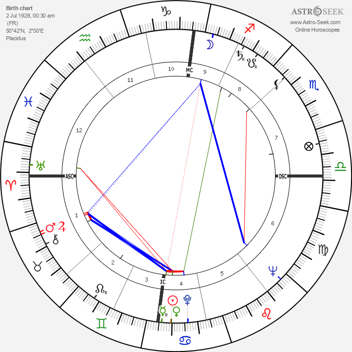 Line Renaud - Astrology Natal Birth Chart