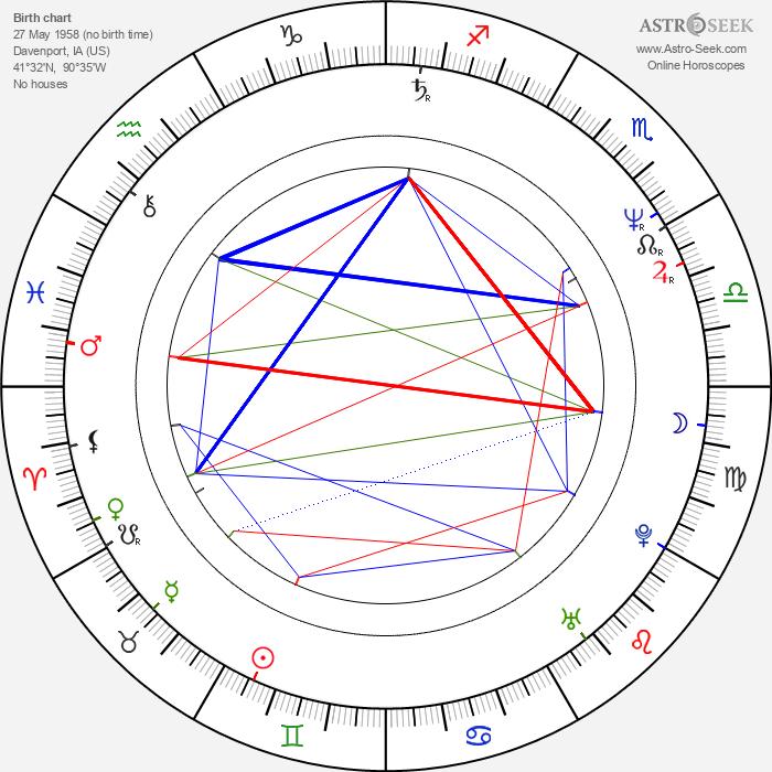 Linnea Quigley - Astrology Natal Birth Chart