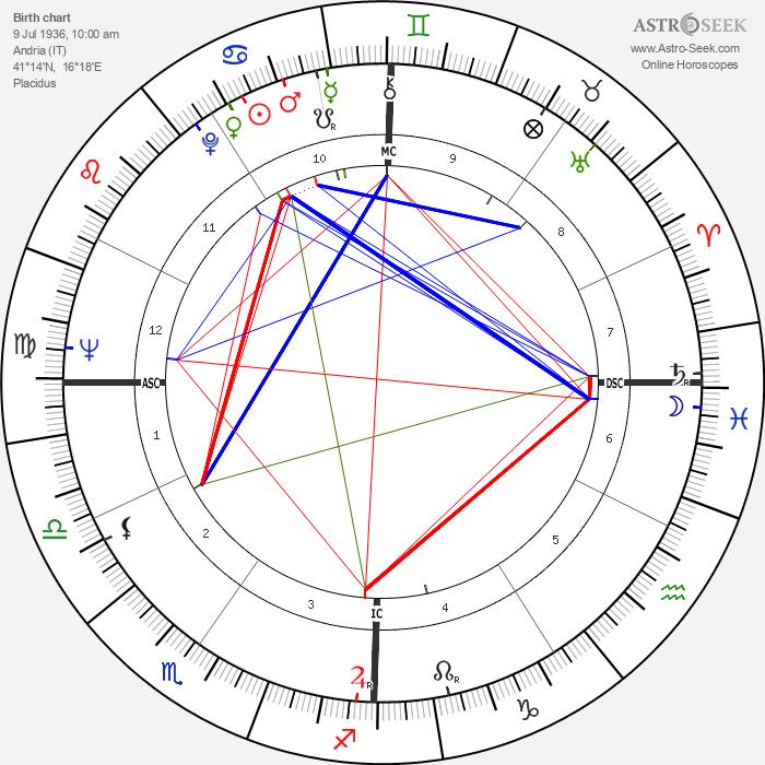 Lino Banfi - Astrology Natal Birth Chart