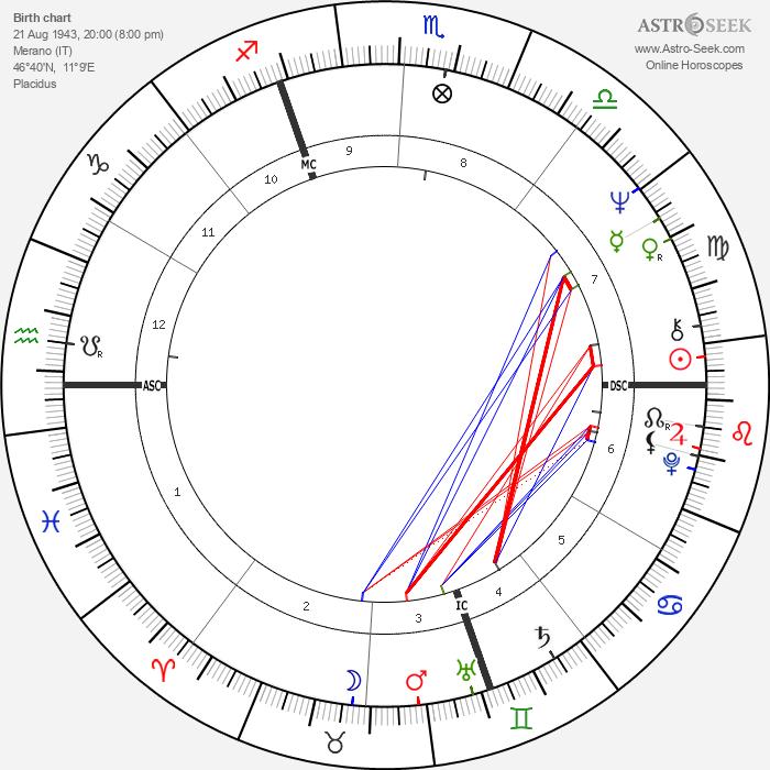 Lino Capolicchio - Astrology Natal Birth Chart