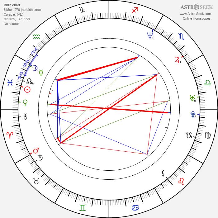 Lino Martone - Astrology Natal Birth Chart