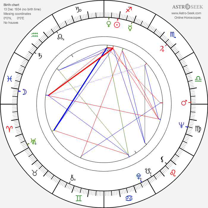 Lino Toffolo - Astrology Natal Birth Chart