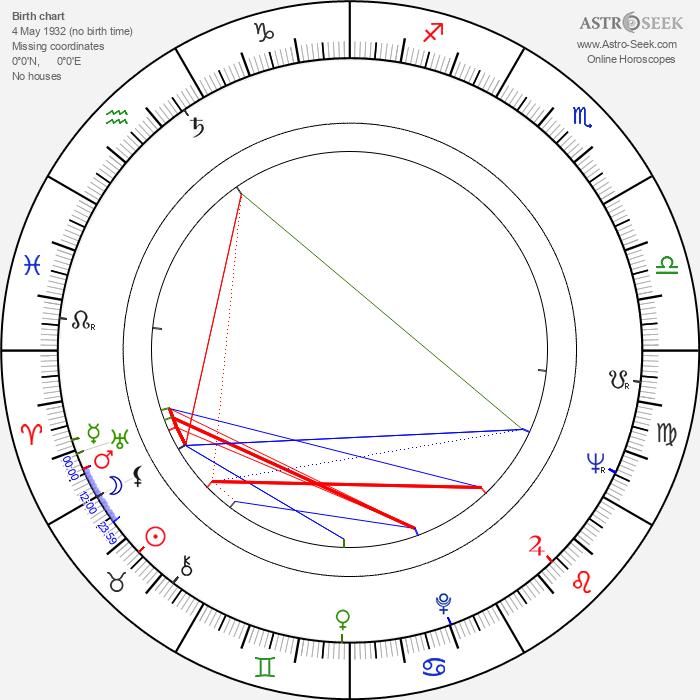 Lino Troisi - Astrology Natal Birth Chart