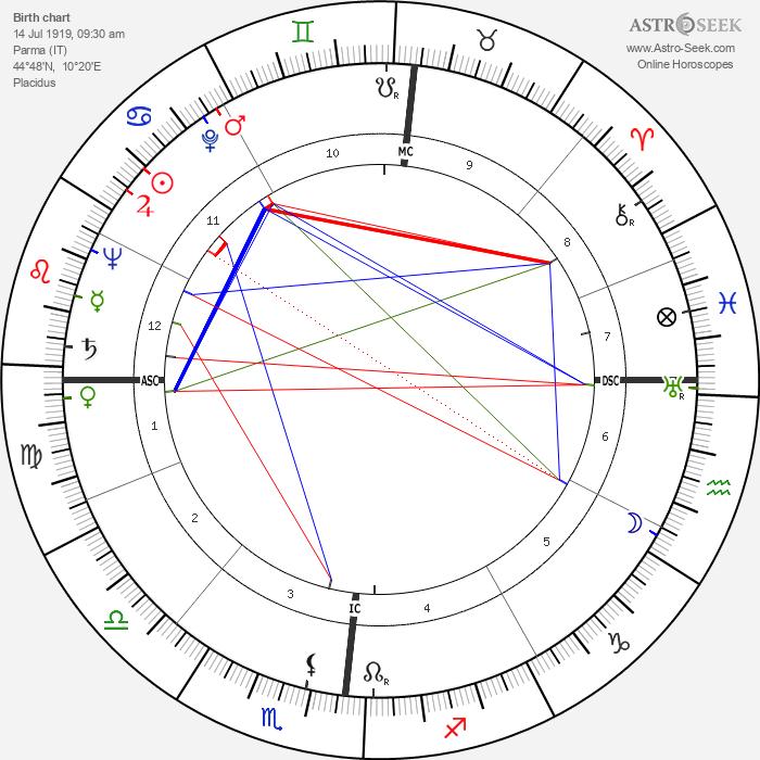 Lino Ventura - Astrology Natal Birth Chart
