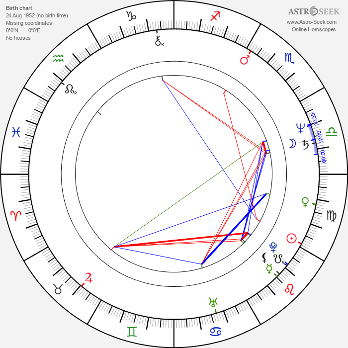 Linton Kwesi Johnson - Astrology Natal Birth Chart