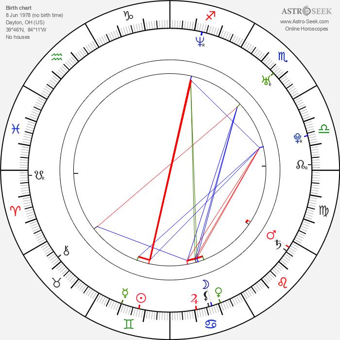 Linus Lau - Astrology Natal Birth Chart