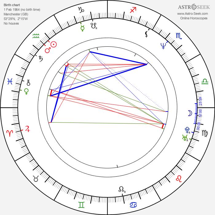 Linus Roache - Astrology Natal Birth Chart