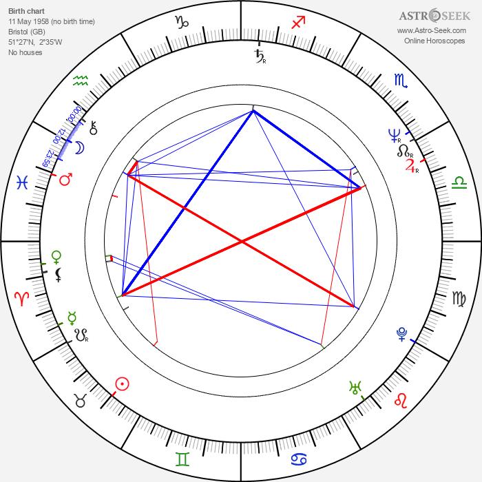 Linzi Drew - Astrology Natal Birth Chart