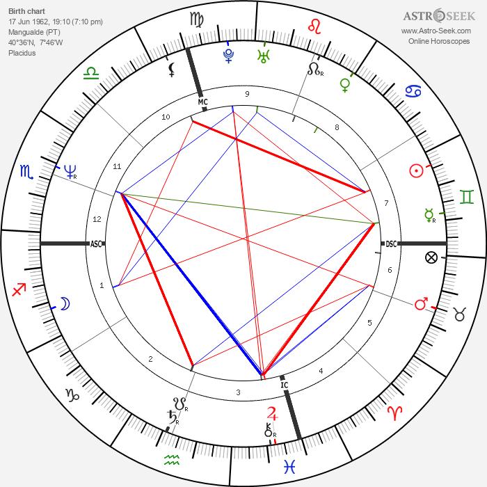 Lio - Astrology Natal Birth Chart