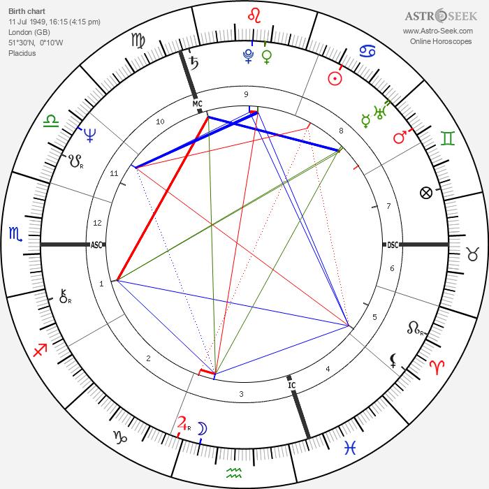 Liona Boyd - Astrology Natal Birth Chart