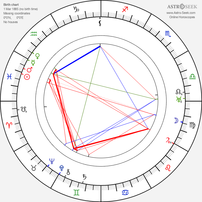 Lionel Atwill - Astrology Natal Birth Chart
