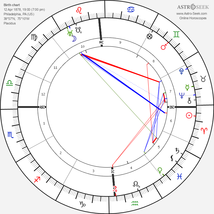 Lionel Barrymore - Astrology Natal Birth Chart