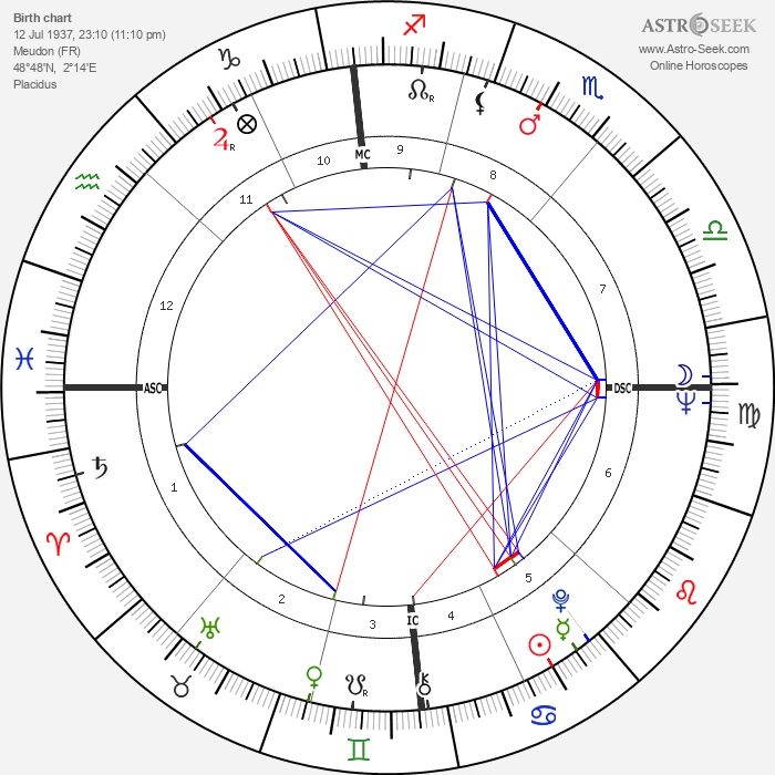 Lionel Jospin - Astrology Natal Birth Chart