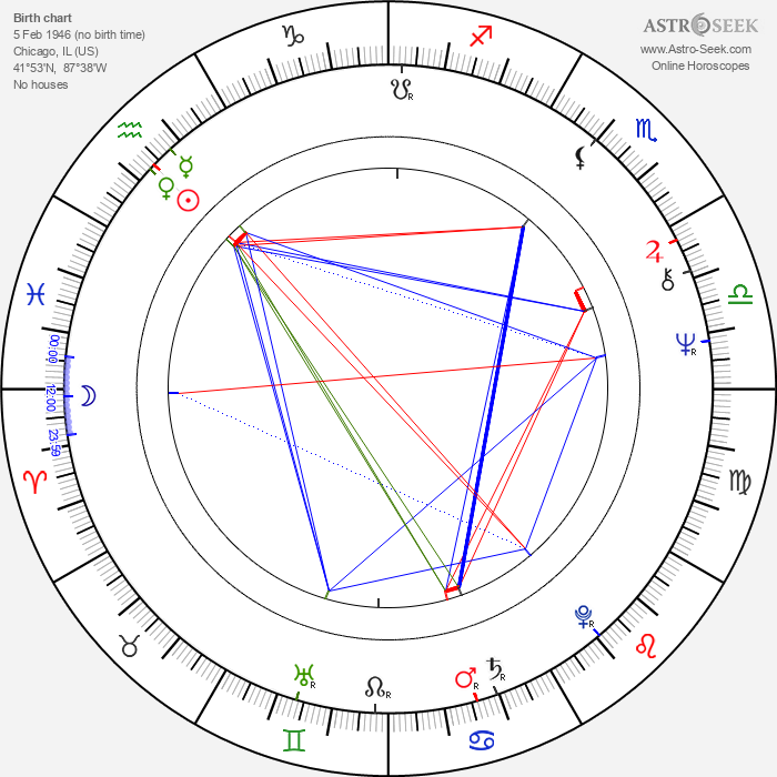 Lionel Mark Smith - Astrology Natal Birth Chart