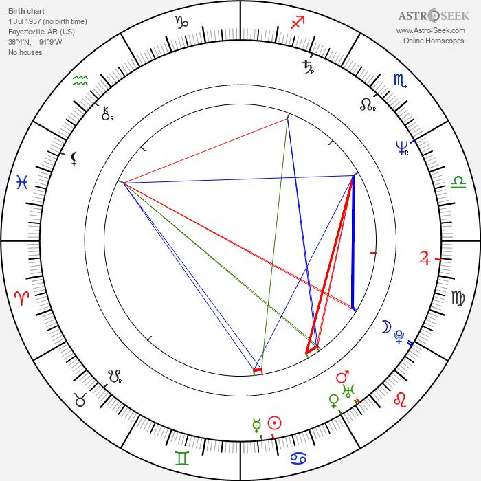 Lisa Blount - Astrology Natal Birth Chart