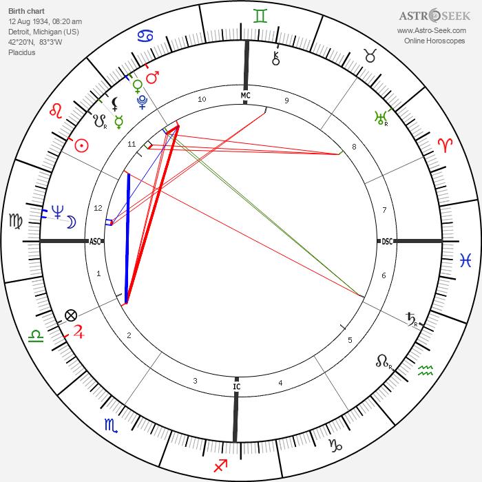 Lisa Brady - Astrology Natal Birth Chart