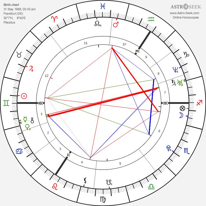 Lisa Bund - Astrology Natal Birth Chart