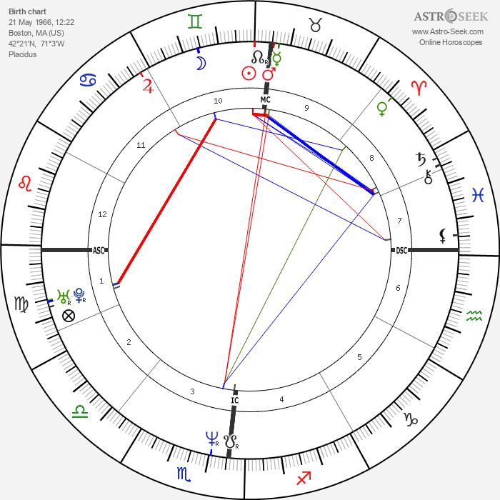 Lisa Edelstein - Astrology Natal Birth Chart