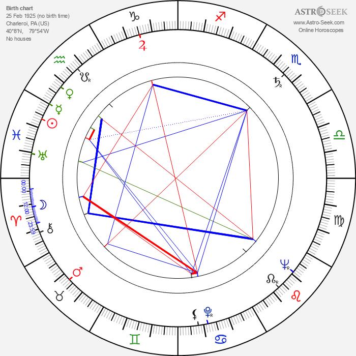Lisa Kirk - Astrology Natal Birth Chart