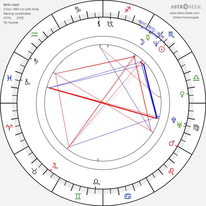 Lisa Kleypas - Astrology Natal Birth Chart