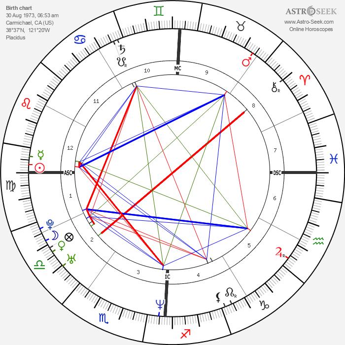 Lisa Ling - Astrology Natal Birth Chart