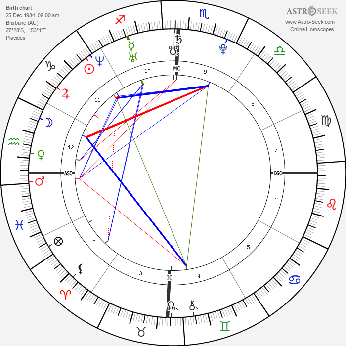 Lisa Origliasso - Astrology Natal Birth Chart