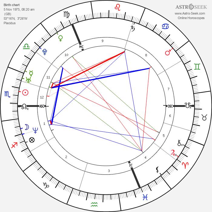 Lisa Scott-Lee - Astrology Natal Birth Chart