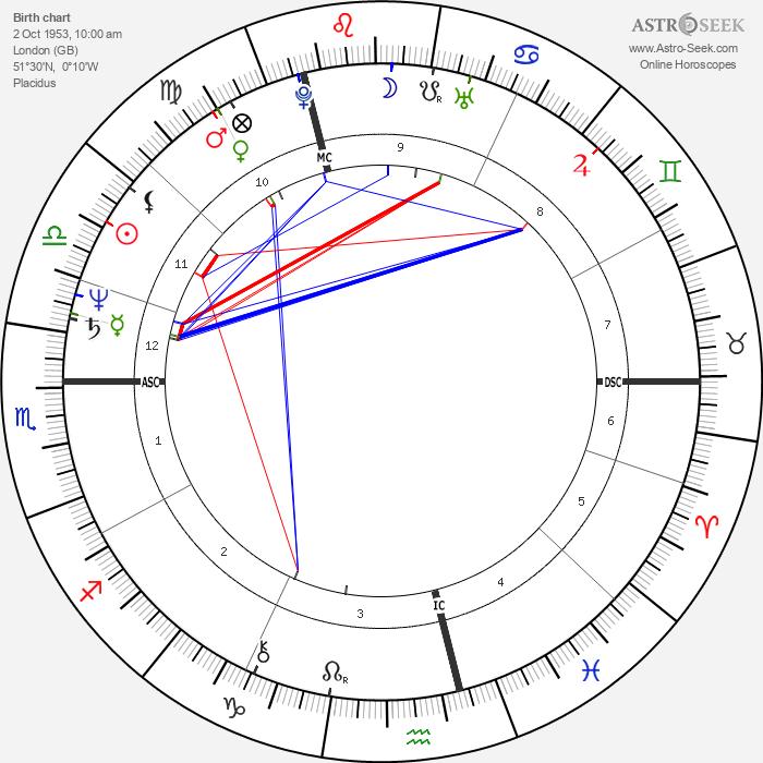 Lisa St. Aubin de Teran - Astrology Natal Birth Chart