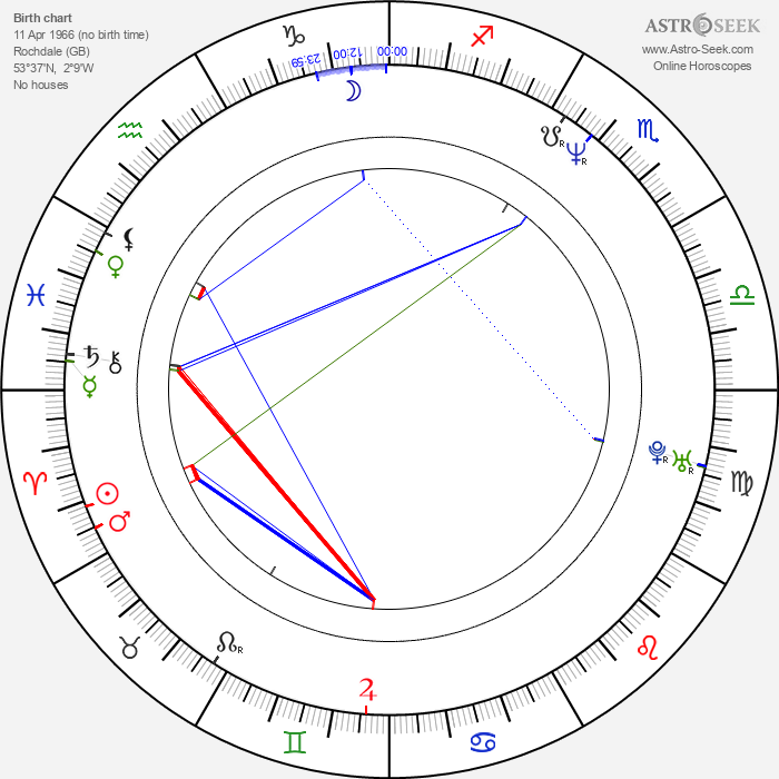 Lisa Stansfield - Astrology Natal Birth Chart