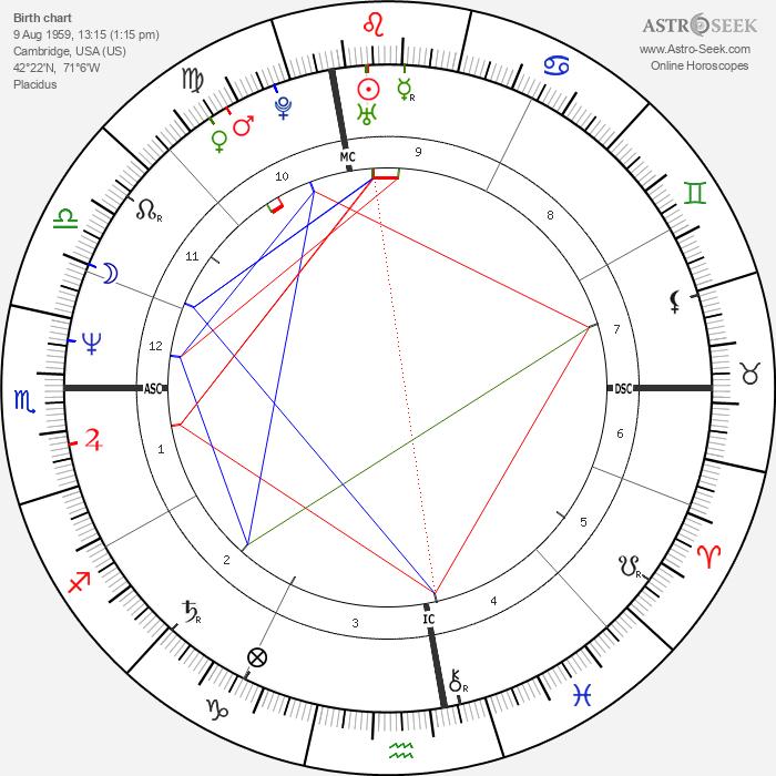 Lisa Tedesco - Astrology Natal Birth Chart