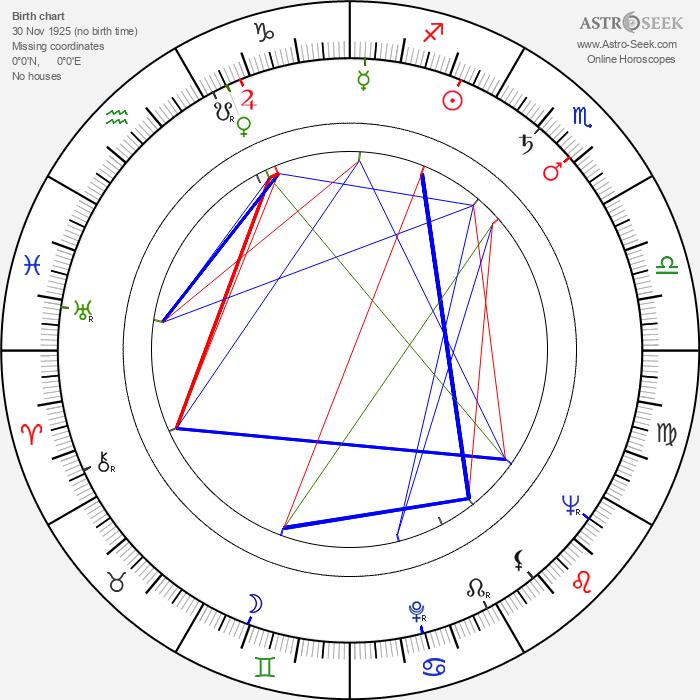 Lise Bourdin - Astrology Natal Birth Chart