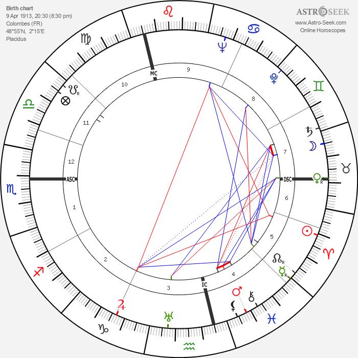 Lise Delamare - Astrology Natal Birth Chart