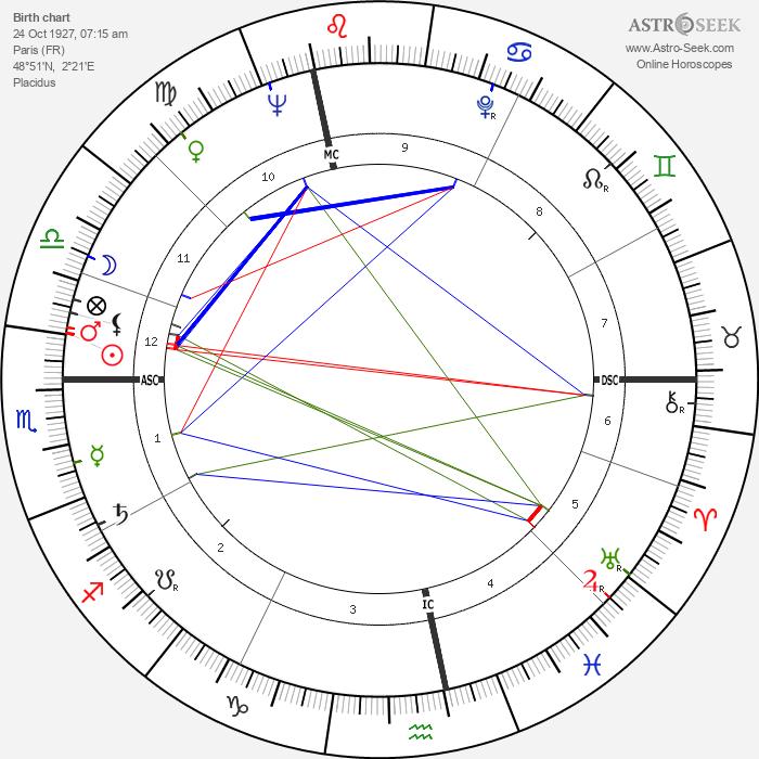Lise Topart - Astrology Natal Birth Chart