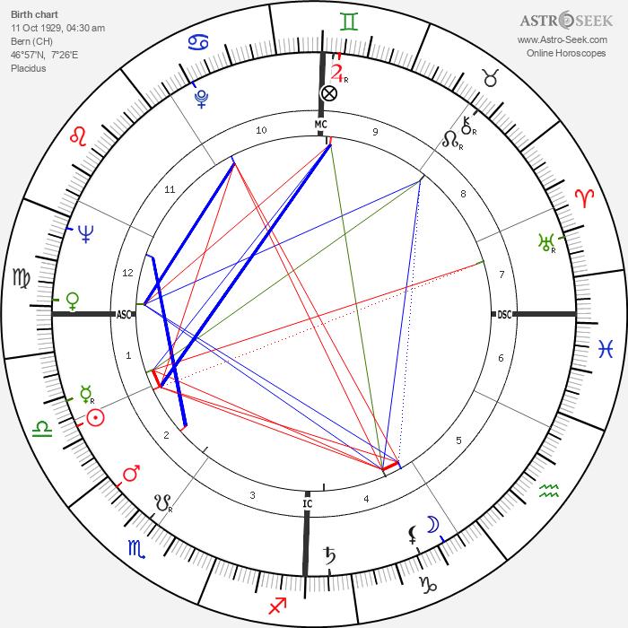 Liselotte Pulver - Astrology Natal Birth Chart