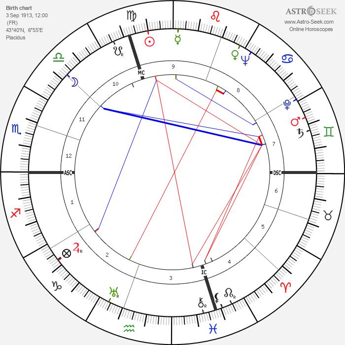 Lisette Lanvin - Astrology Natal Birth Chart