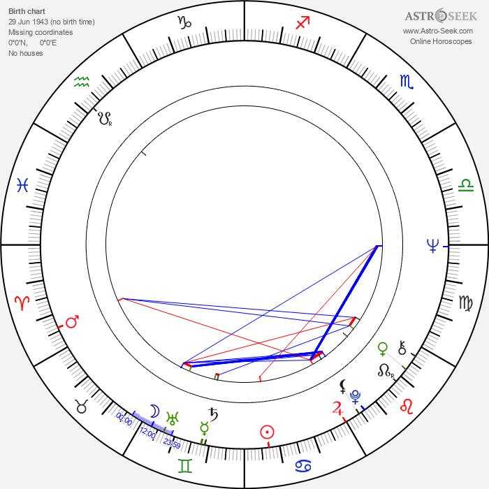 Little Eva - Astrology Natal Birth Chart