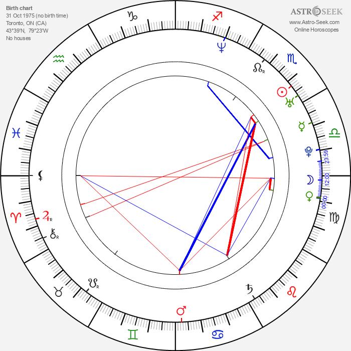 Little X - Astrology Natal Birth Chart
