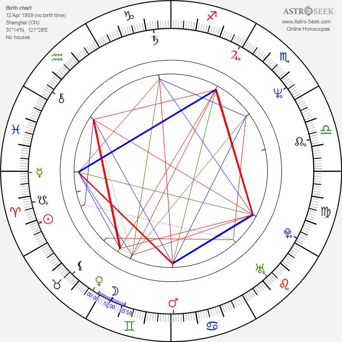 Liu Xiao Ling Tong - Astrology Natal Birth Chart