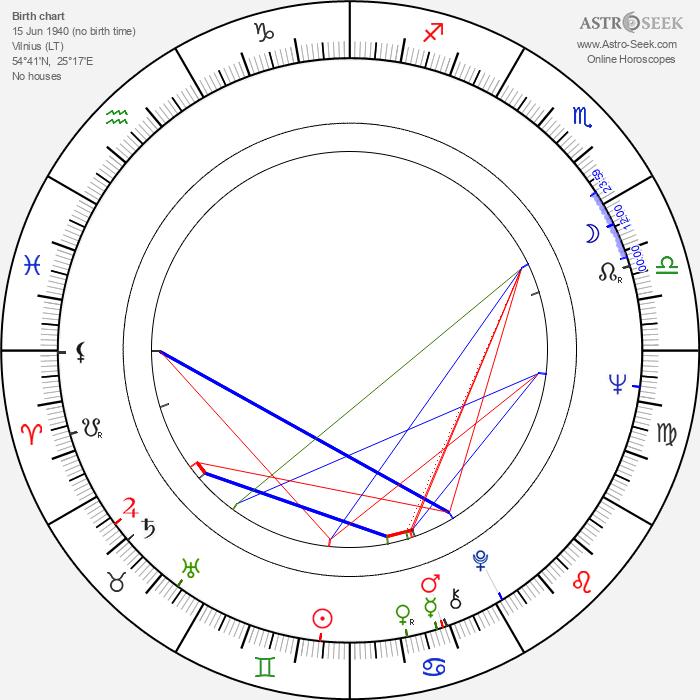 Liubomiras Lauciavicius - Astrology Natal Birth Chart