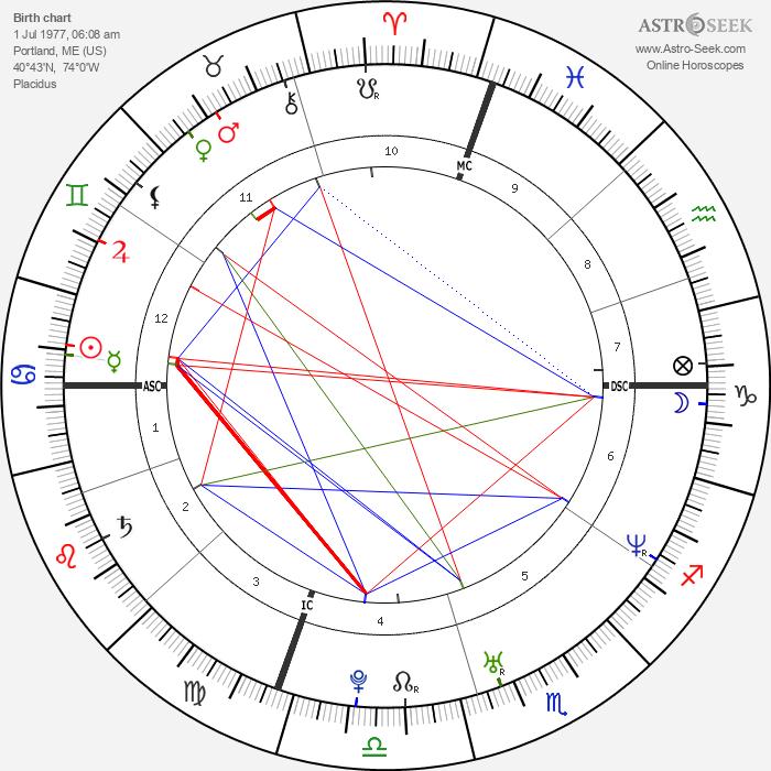 Liv Tyler - Astrology Natal Birth Chart