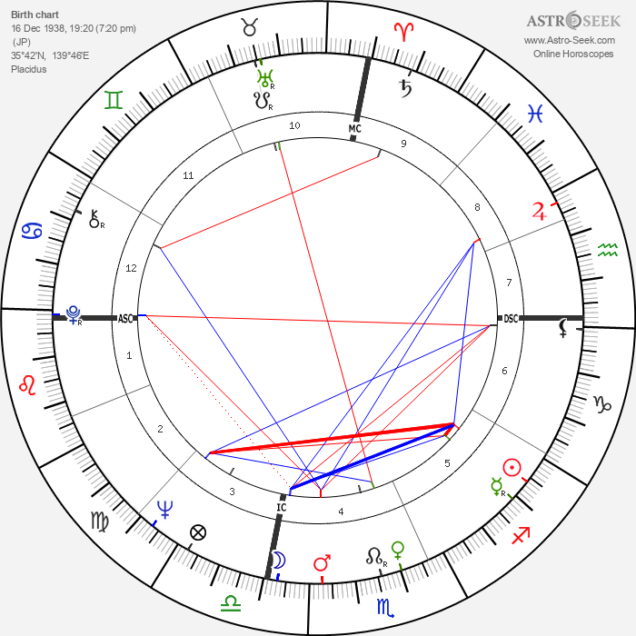 Liv Ullmann - Astrology Natal Birth Chart