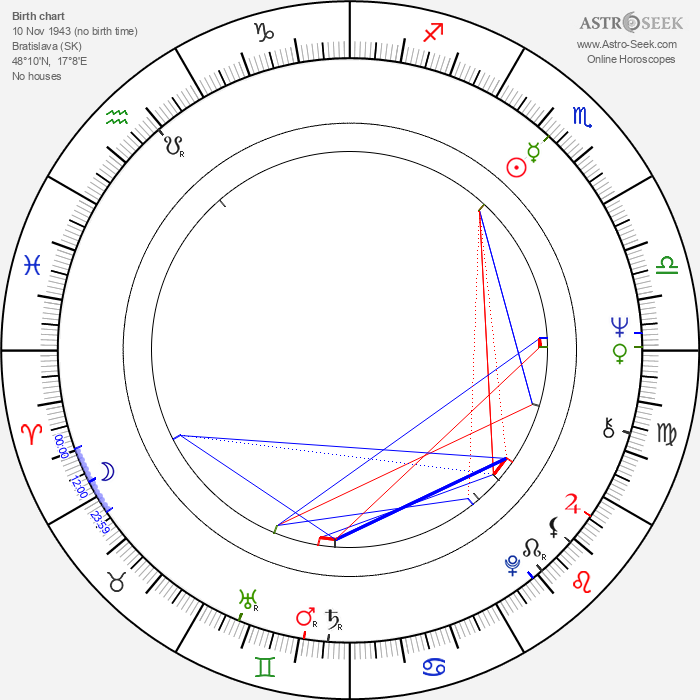 Livia Klausová - Astrology Natal Birth Chart