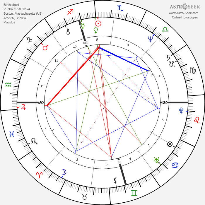 Livingston Taylor - Astrology Natal Birth Chart