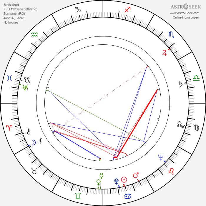 Liviu Ciulei - Astrology Natal Birth Chart